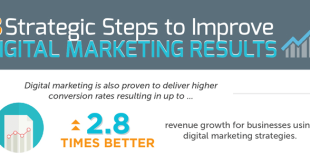 How to Improve Digital Marketing Results