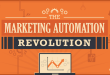 Marketing Automation Status 2015