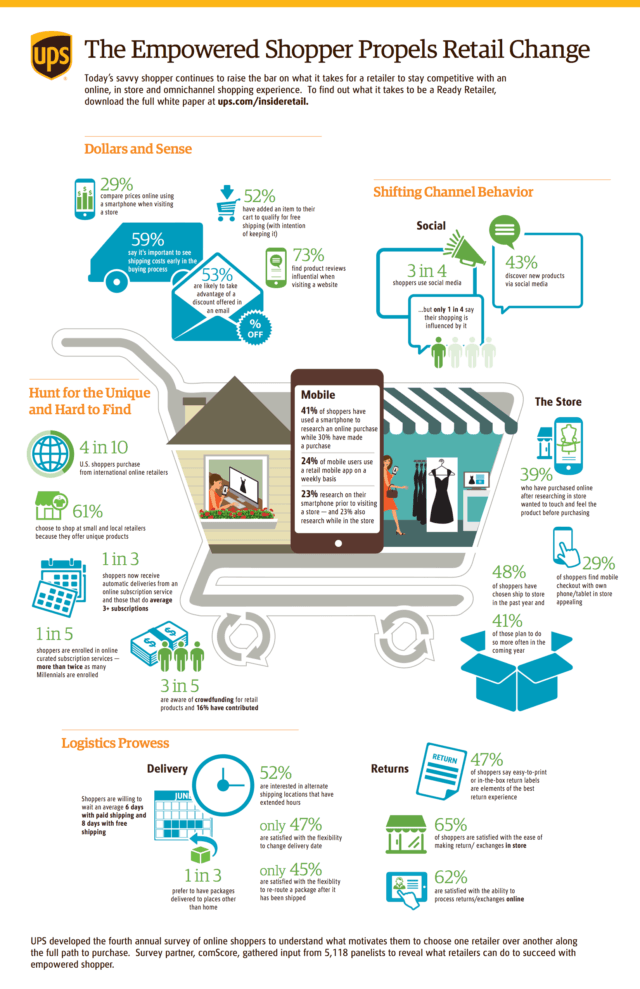 2015 Online Shopping and Online Shipping Behavior