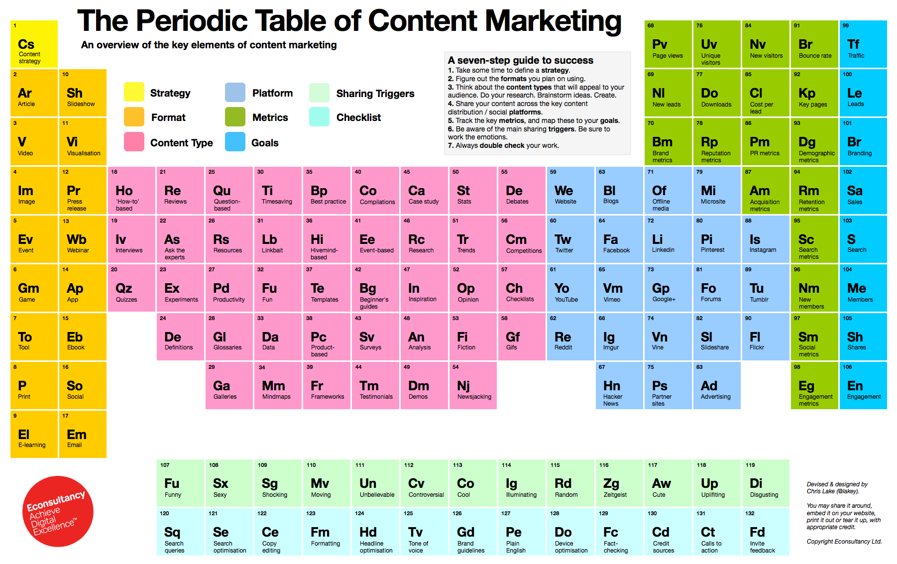 The Periodic Table of Content Marketing | Martech Zone