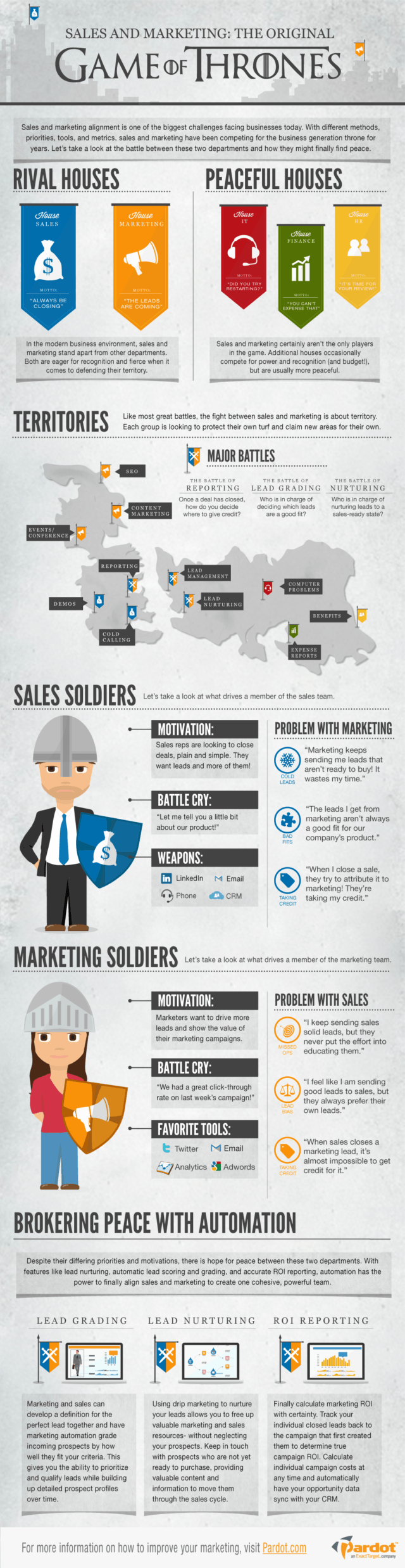 Sales versus Marketing and the Game of Thrones