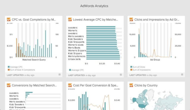 Adwords Custom Google Dashboard in DataHero