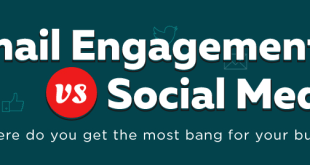 Email Engagement versus Social Engagement
