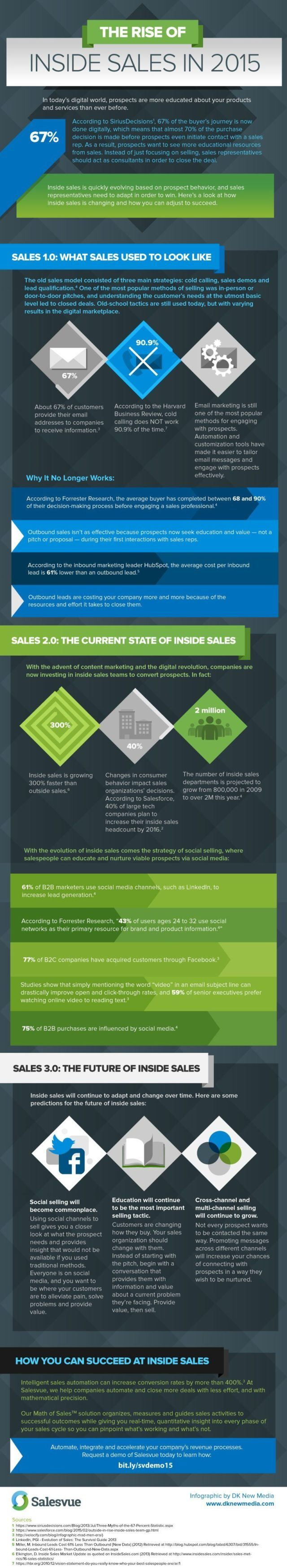 inside-sales-stats-2015-infographic
