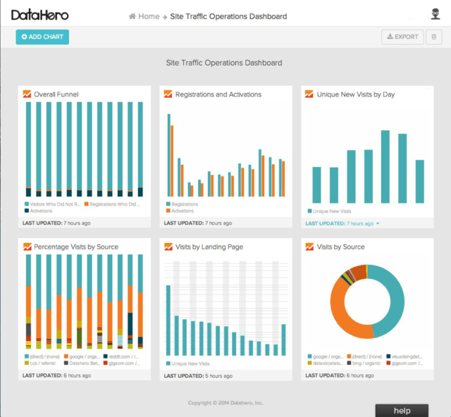 Marketing KPI Custom Google Dashboard in DataHero