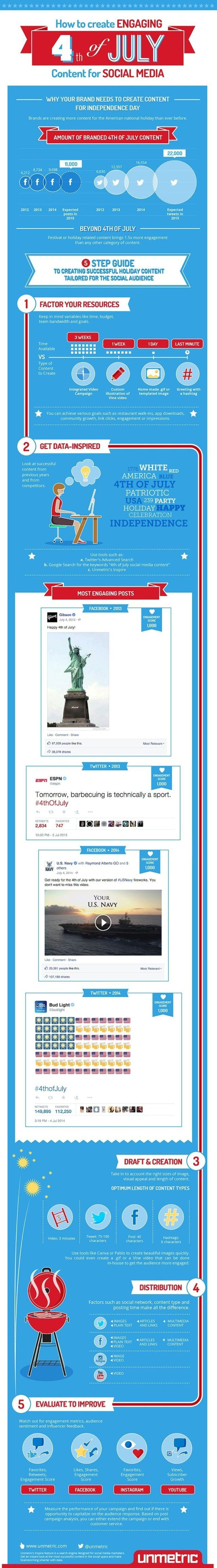 4th of July Content and Social Marketing Ideas