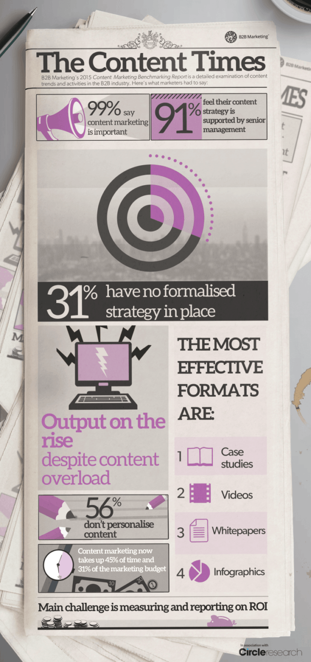 Top B2B Content Strategies