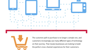 Cross-Device Customer Journey