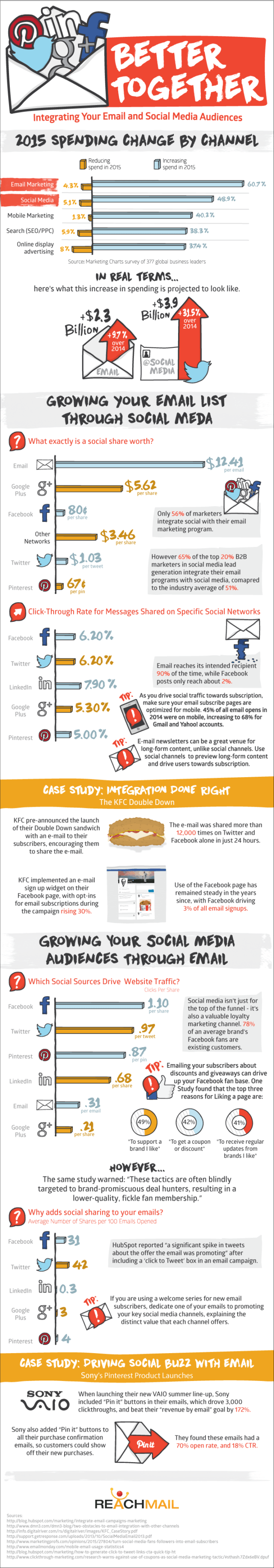 Email and Social Media Infographic