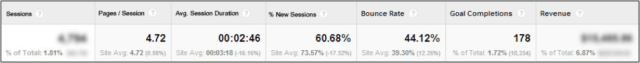 google-analytics-acquisition-adwords-campaigns