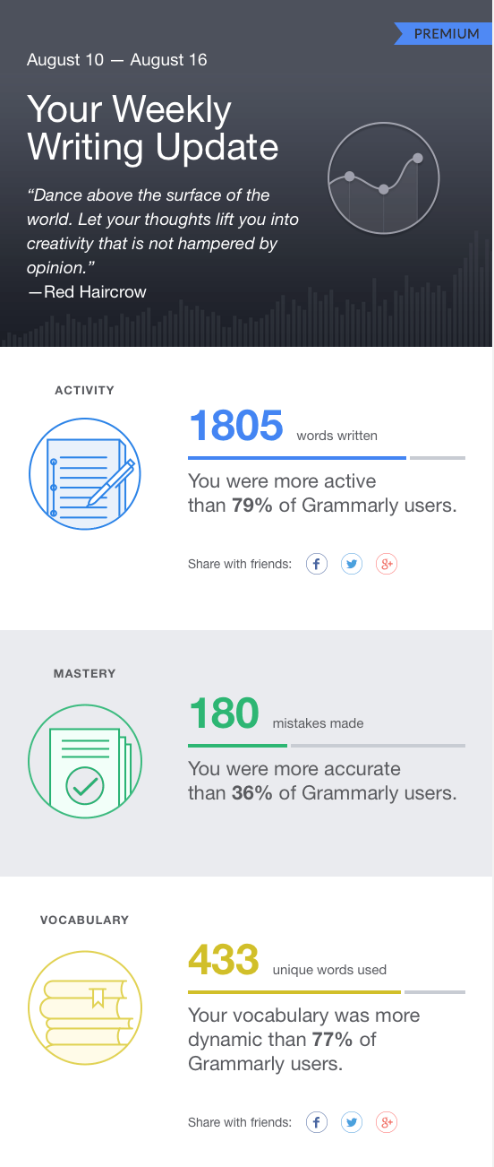 grammarly email report