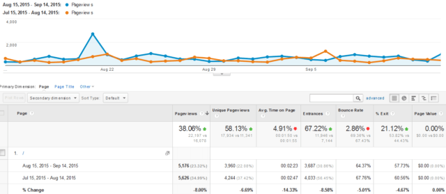 Behavior Report - Site Content - All Pages