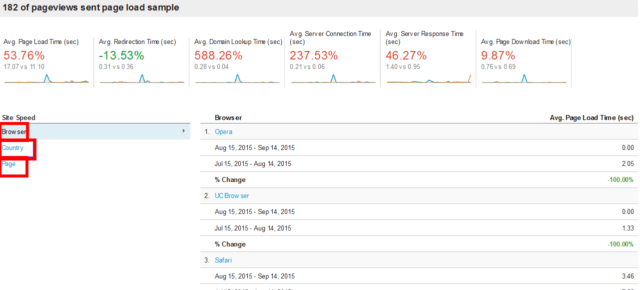 Behavior Reports - Site Speed Overview