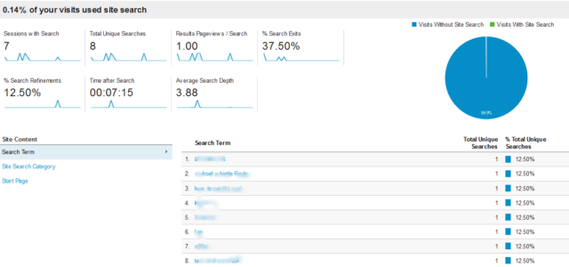 Behavior Reports - Site Search Overview
