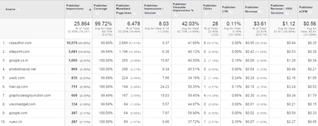 Publisher Referrers