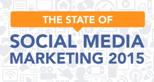State of Social Media Marketing 2015 Infographic