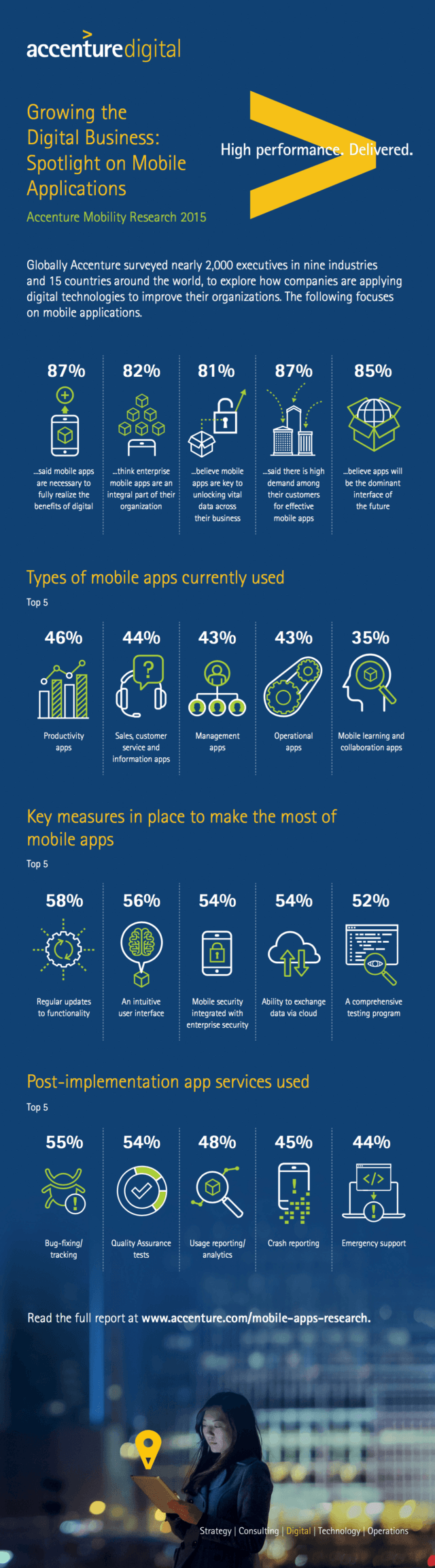 Accenture Mobility Research Infographic Mobile App