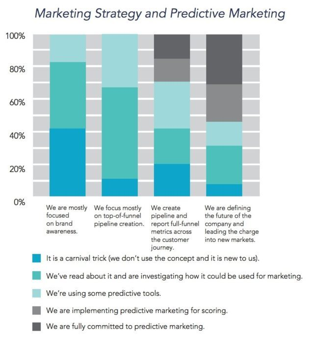 Marketing Strategy and Predictive Marketing