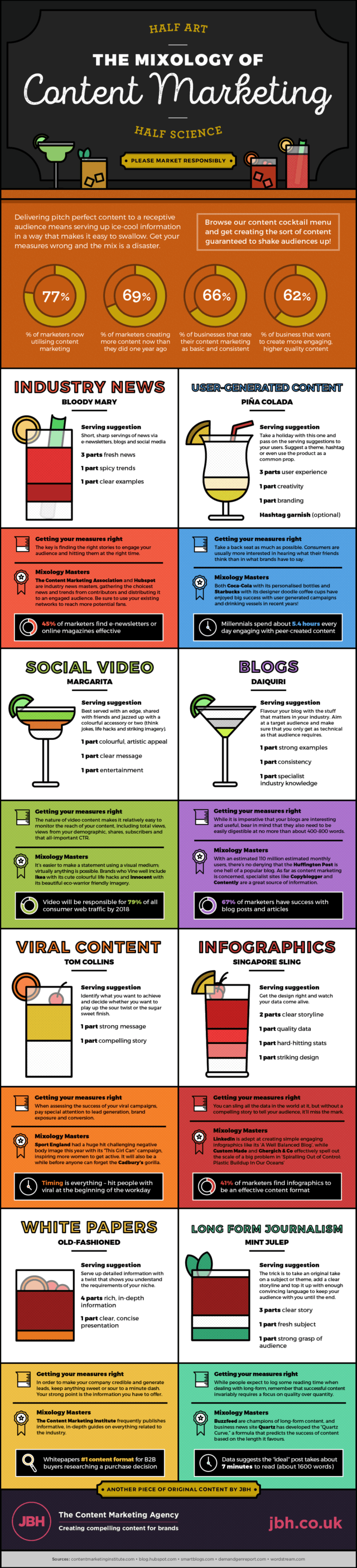 Content Marketing Mixology Infographic