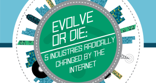 Industries Changed by the Internet