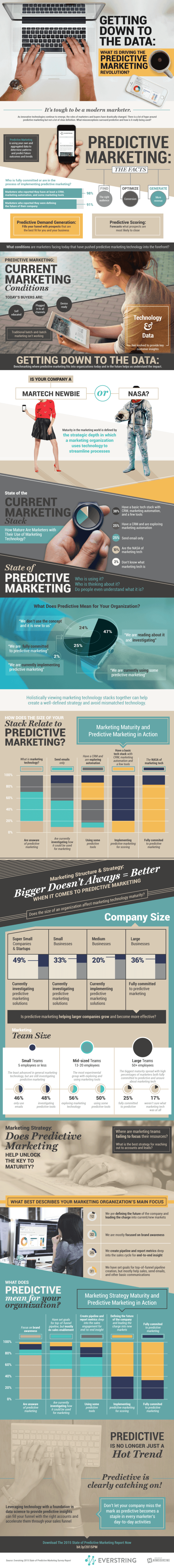 Predictive Marketing Infographic