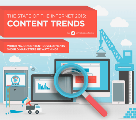 trends content marketing 2015