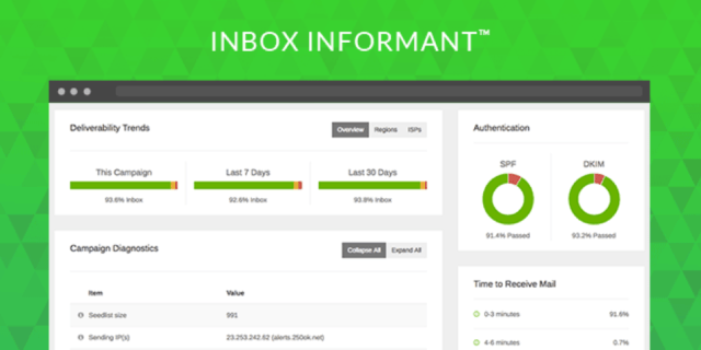 Inbox Deliverability Measurement