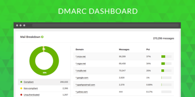 DMARC Monitor Dashboard