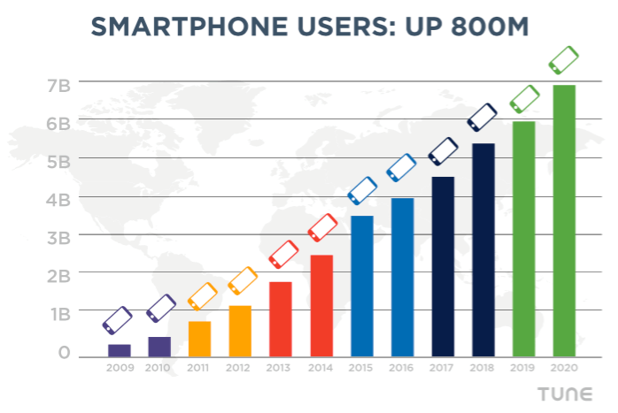 Global mobile users, with data from Ericsson and TUNE