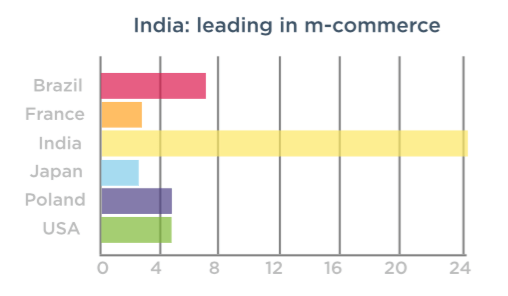 TUNE sees more m-commerce and shopping downloads from India than any other country, proportionately.