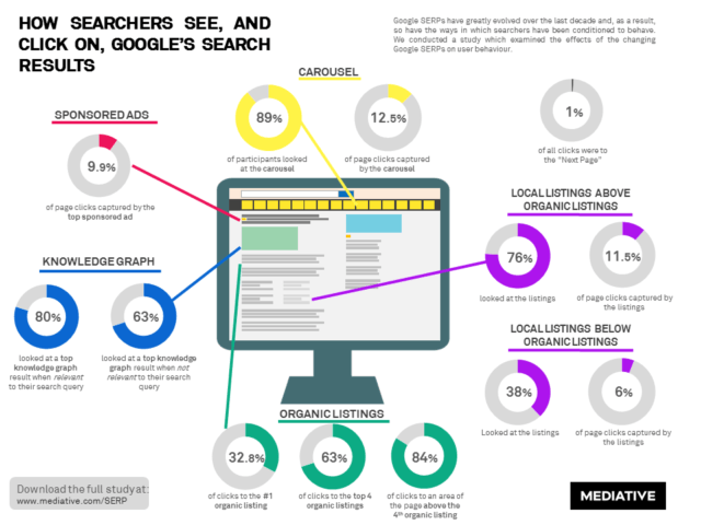 How Searchers See and Click on Google's Search Results