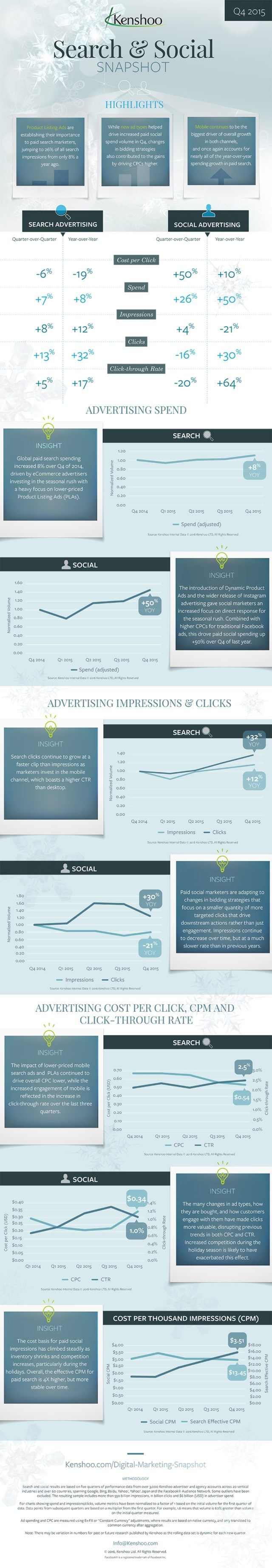 Search and Social Paid Advertising Trends