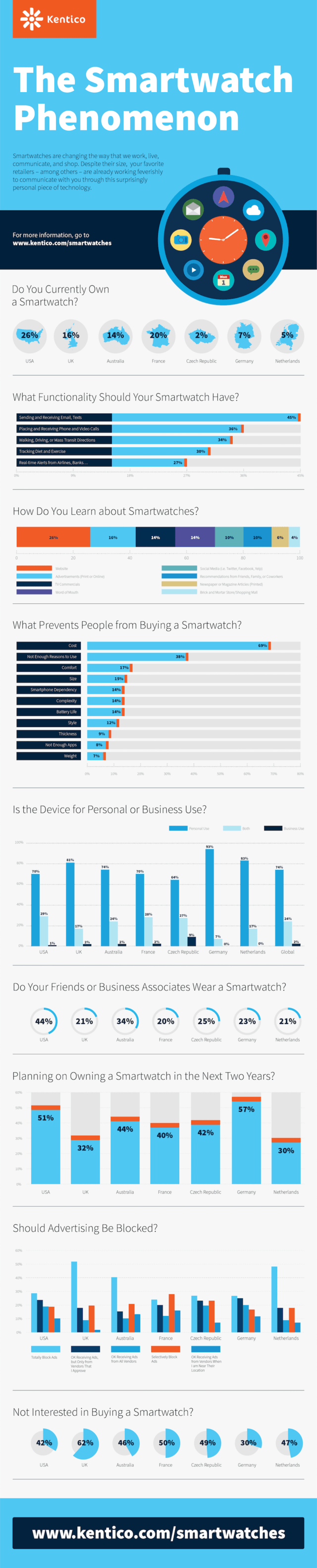 Smartwatch Adoption Research from Kentico