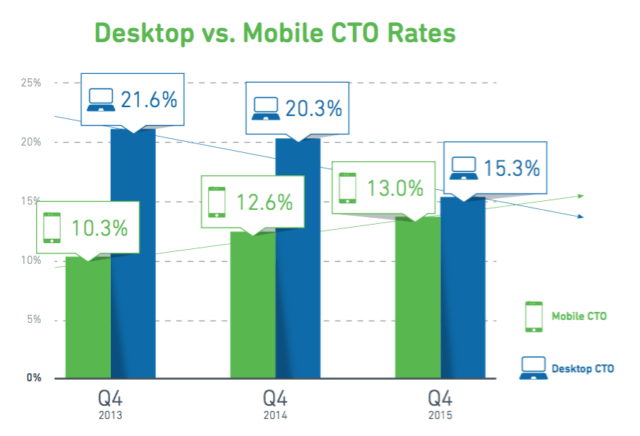 Desktop Email versus Mobile Email Click-To-Open Rates