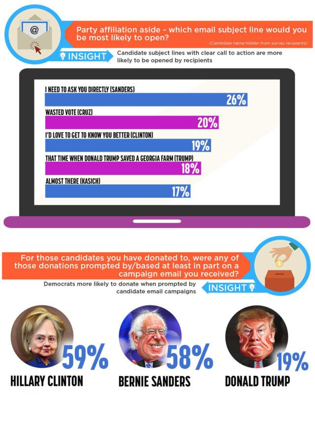 Presidential Election 2016 Email Campaign Statistics