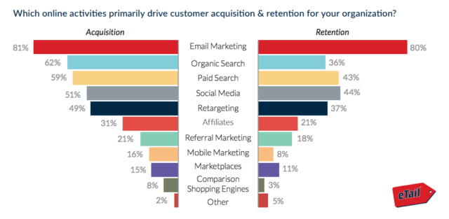 SMB Marketing Retention and Acquisition