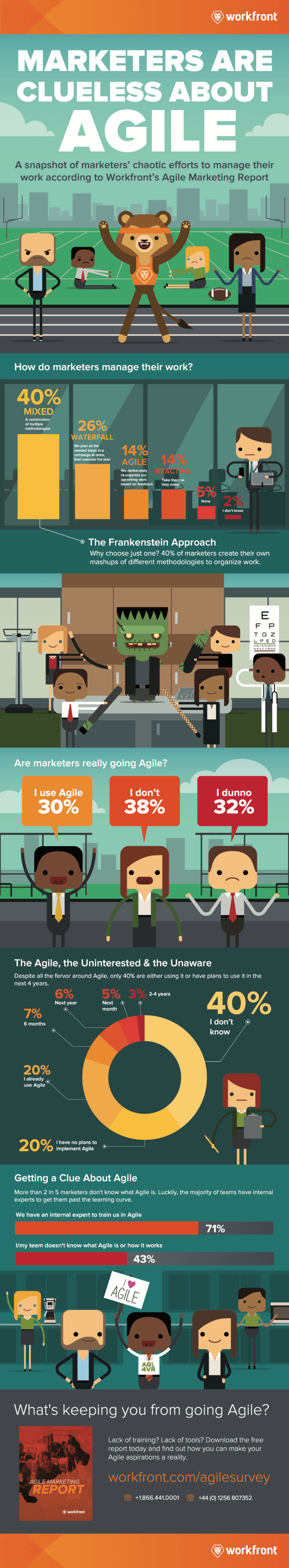 The State of Agile Marketing in 2016