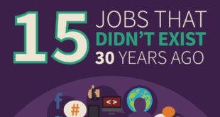 Jobs that did not exist