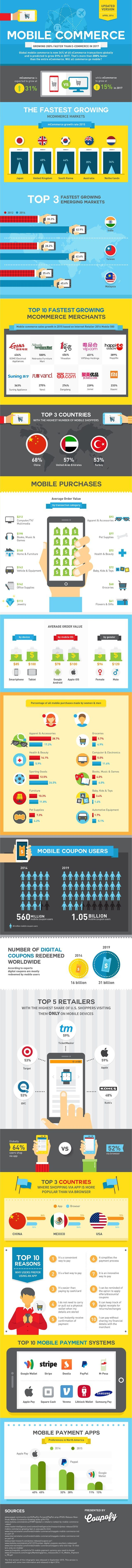 Mobile Commerce Growth 2016