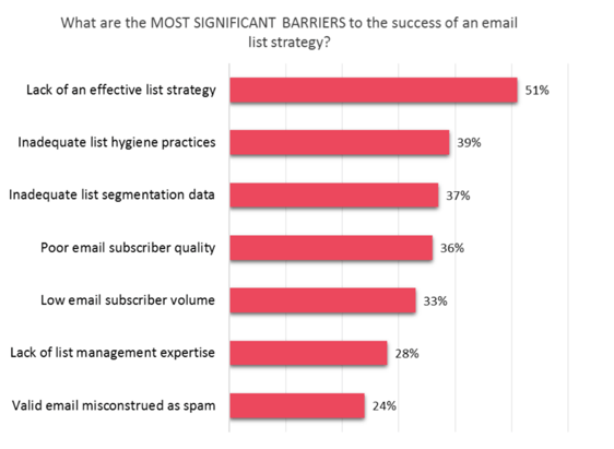 email-list-barriers