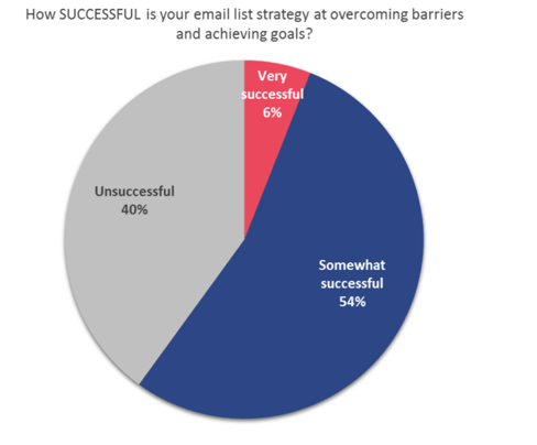 email-list-success