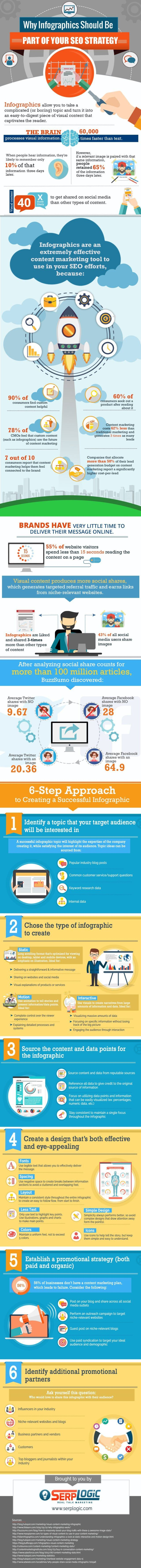 Infographic SEO Strategy