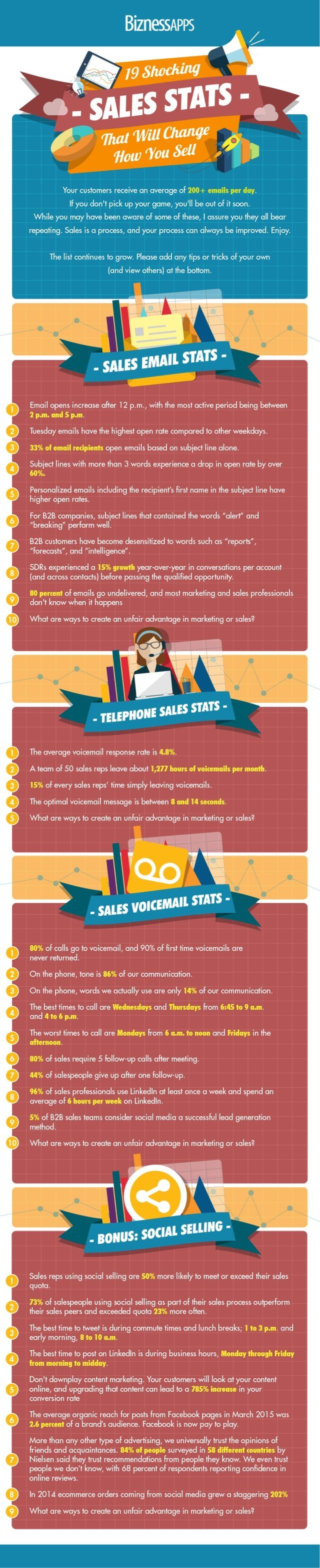 19 Shocking Sales Stats That Will Change How You Sell