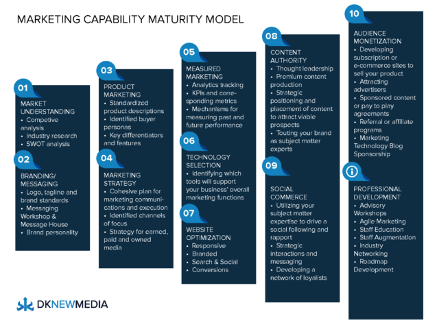 Marketing Maturity Model