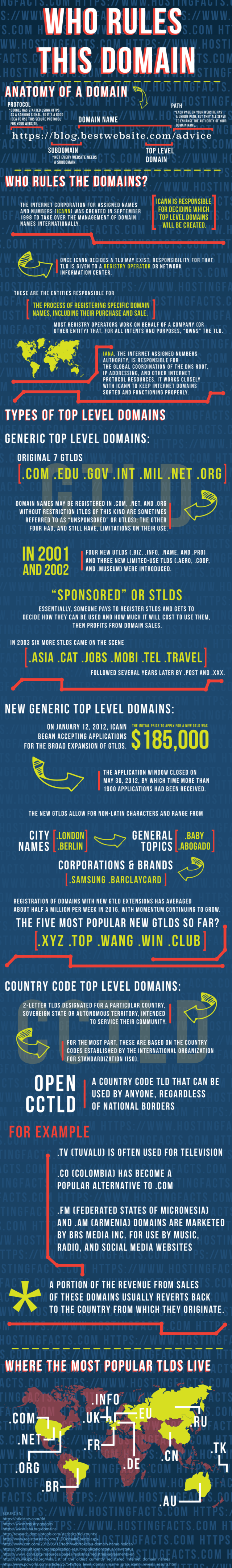 What is TLD? Top Level Domain