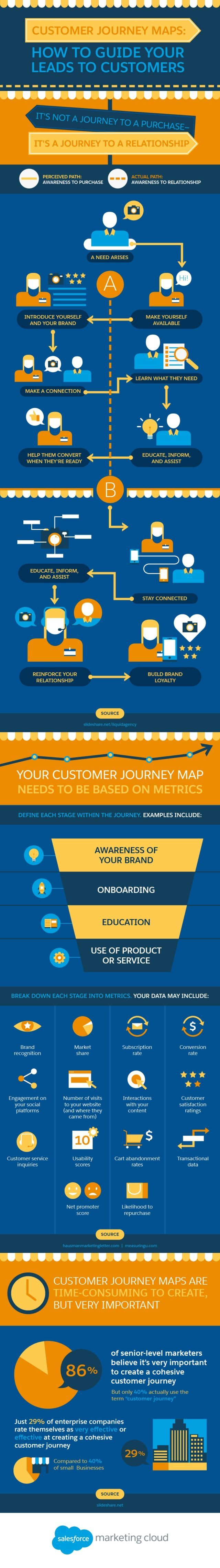 customer journey maps how to guide your leads to customers embed