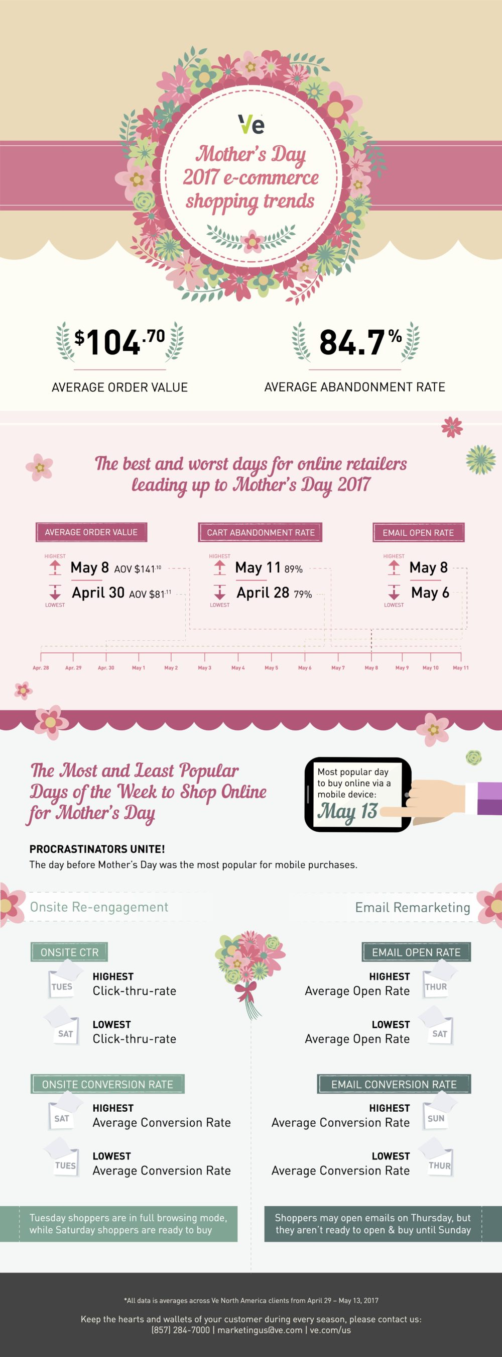 Mother's Father's Day Ecommerce Trends