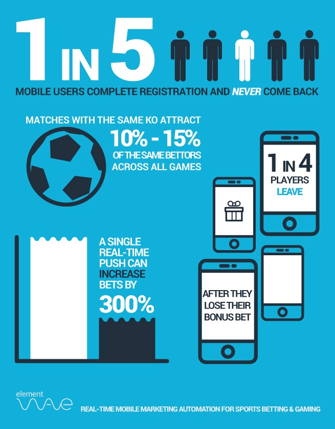 Mobile Gaming Insights