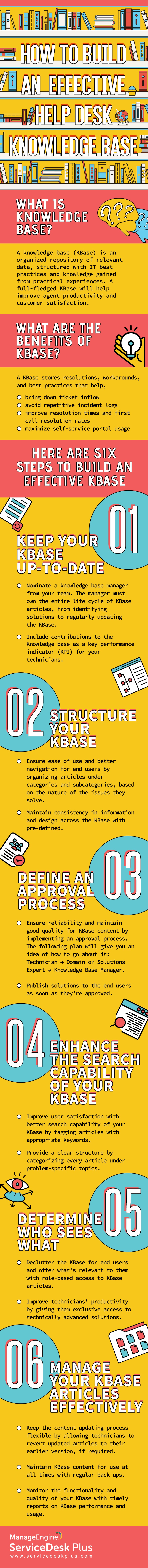 How to Implement a Knowledge Base