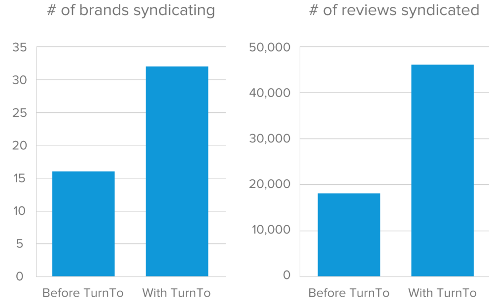 Review Syndication Reporting